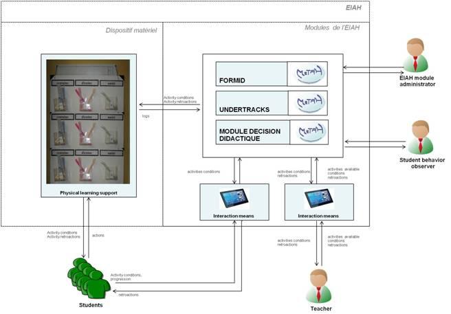 Architecture de l'EAIH avec son dispositif matériel physico numérique